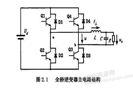 swpm正弦表的数据,那么spwm数字调制方式就是决定了电路的控制方式.