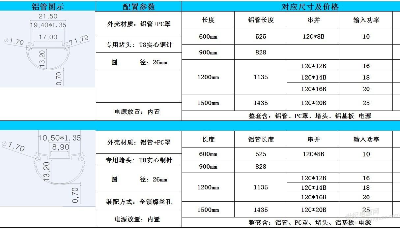 产品名称 产品型号 隔离式微波(雷达)感应日光灯源 msc-pf18wg-dim-v1